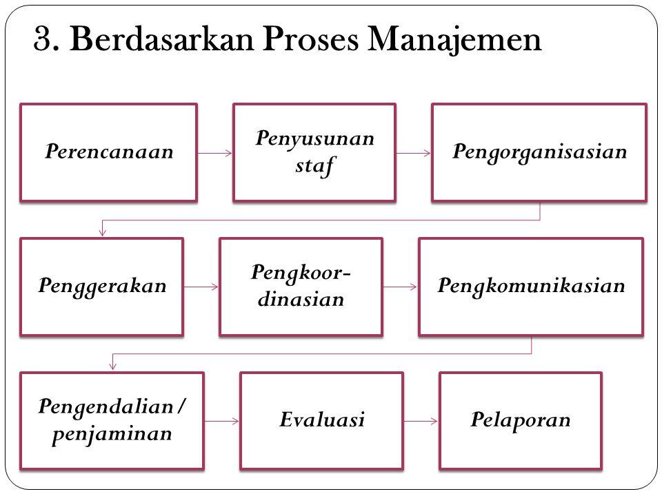 3. Berdasarkan Proses Manajemen