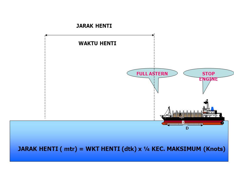 JARAK HENTI ( mtr) = WKT HENTI (dtk) x ¼ KEC. MAKSIMUM (Knots)