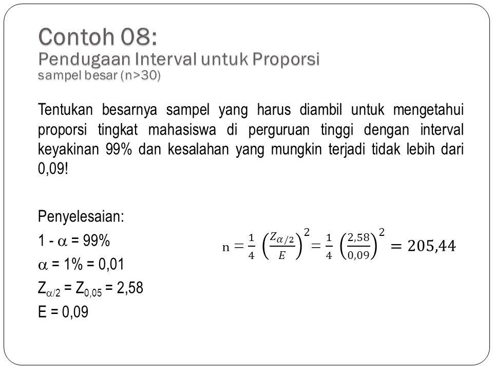 Contoh 08: Pendugaan Interval untuk Proporsi