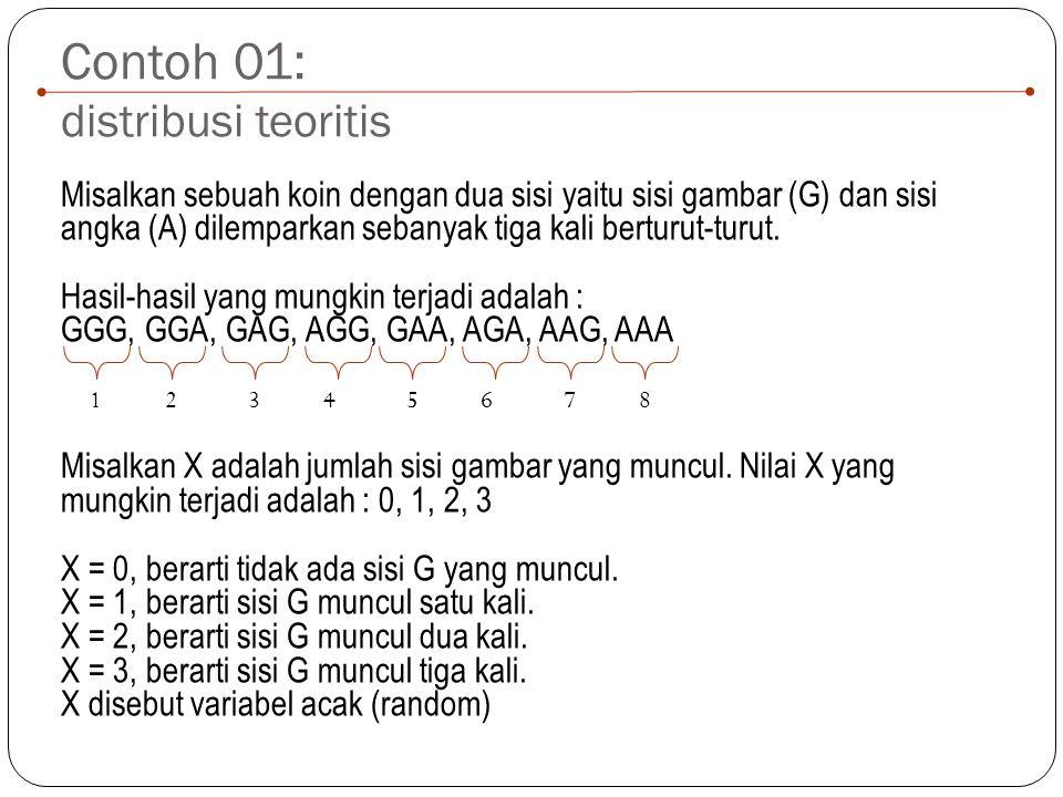 Contoh 01: distribusi teoritis