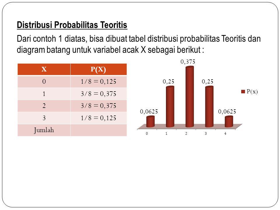 Distribusi Probabilitas Teoritis