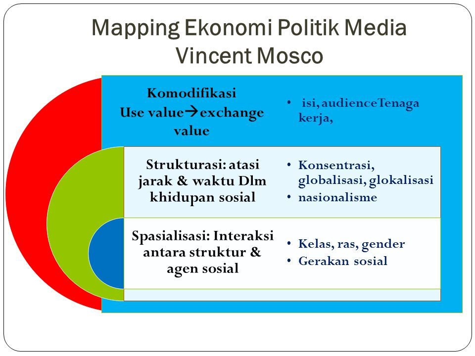 Mapping Ekonomi Politik Media Vincent Mosco