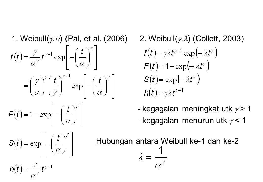 1. Weibull(,) (Pal, et al. (2006)
