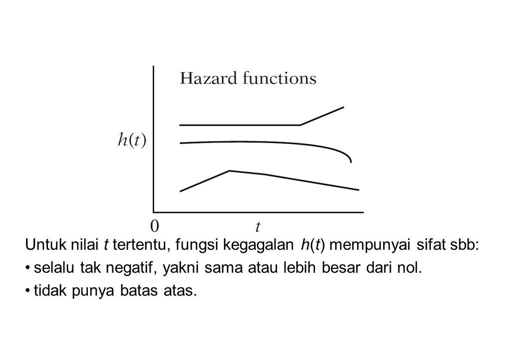 Untuk nilai t tertentu, fungsi kegagalan h(t) mempunyai sifat sbb: