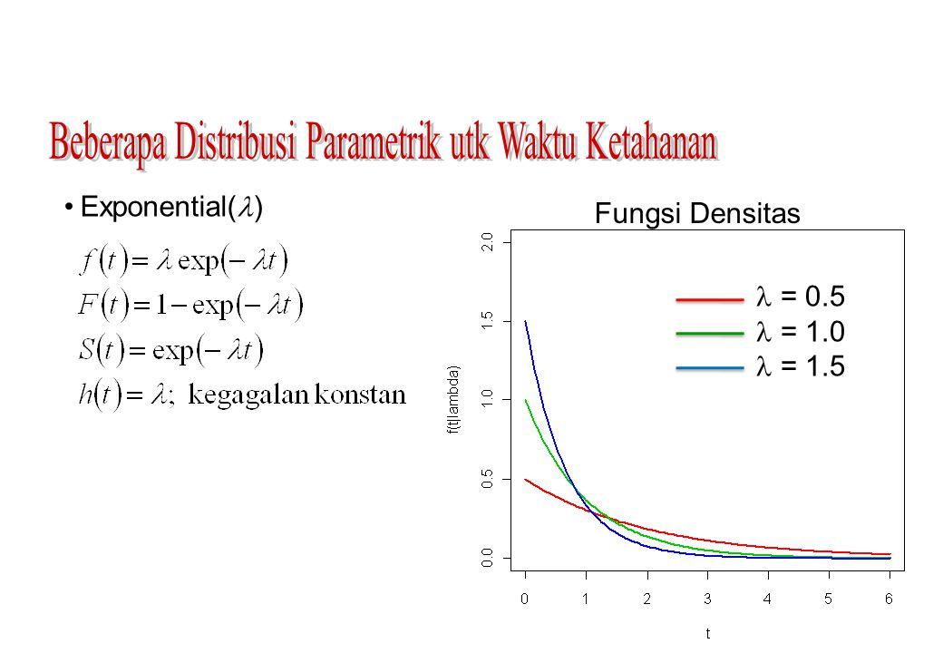 Beberapa Distribusi Parametrik utk Waktu Ketahanan