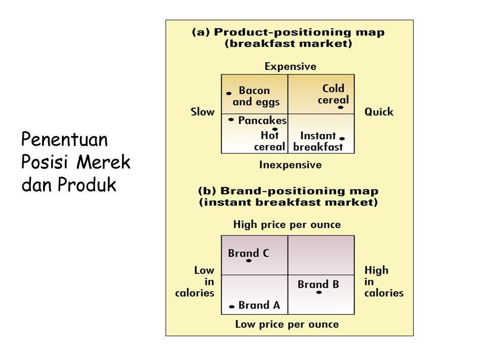 Penentuan Posisi Merek dan Produk