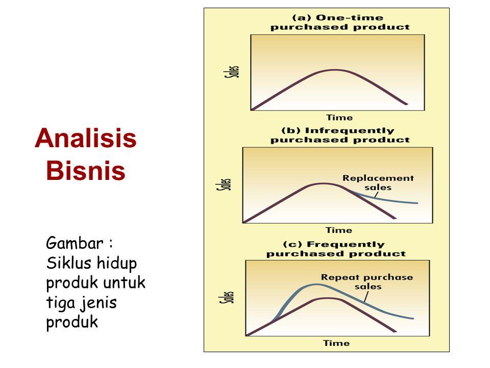 Gambar : Siklus hidup produk untuk tiga jenis produk