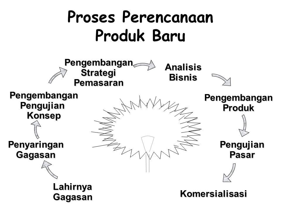 Proses Perencanaan Produk Baru