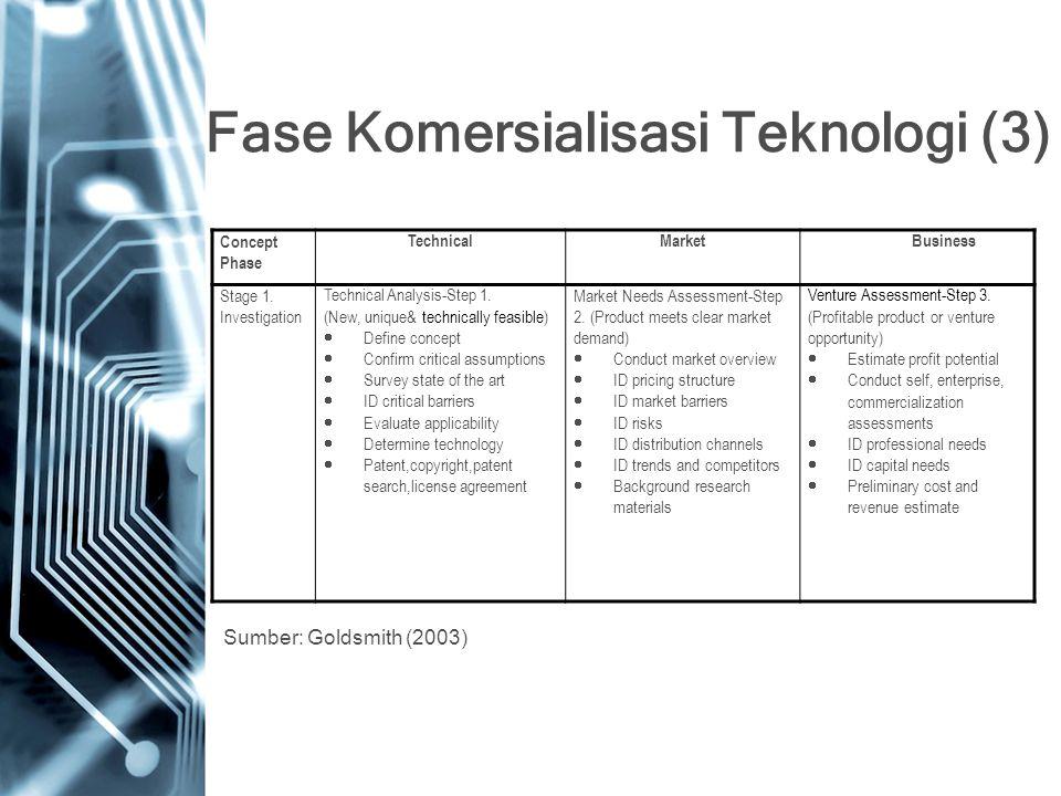 Fase Komersialisasi Teknologi (3)