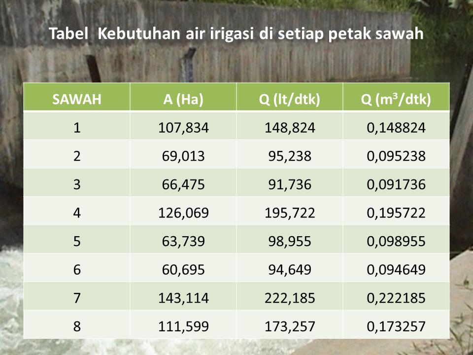 Tabel Kebutuhan air irigasi di setiap petak sawah