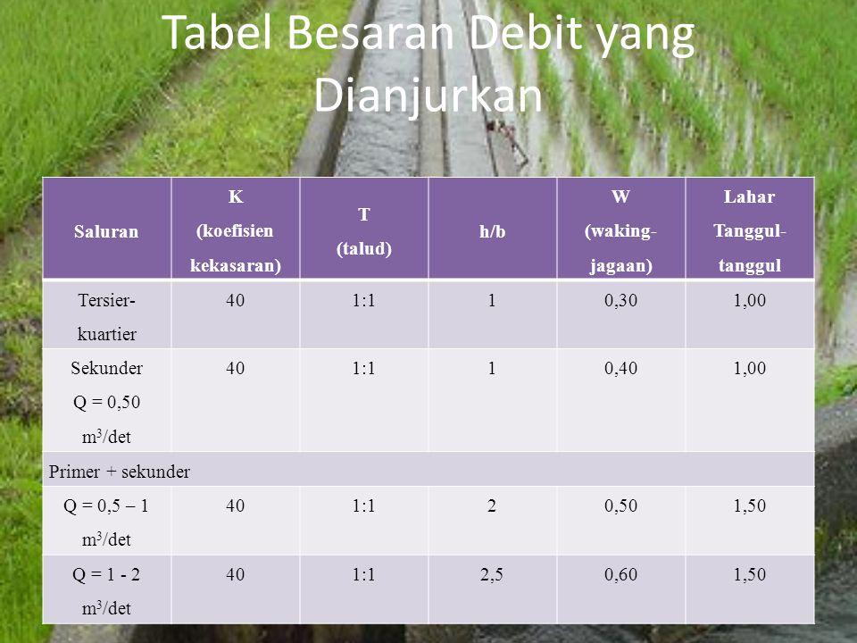 Tabel Besaran Debit yang Dianjurkan