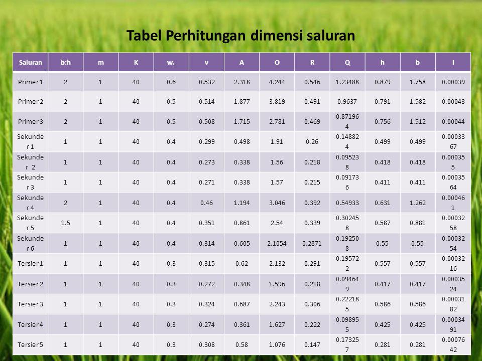 Tabel Perhitungan dimensi saluran