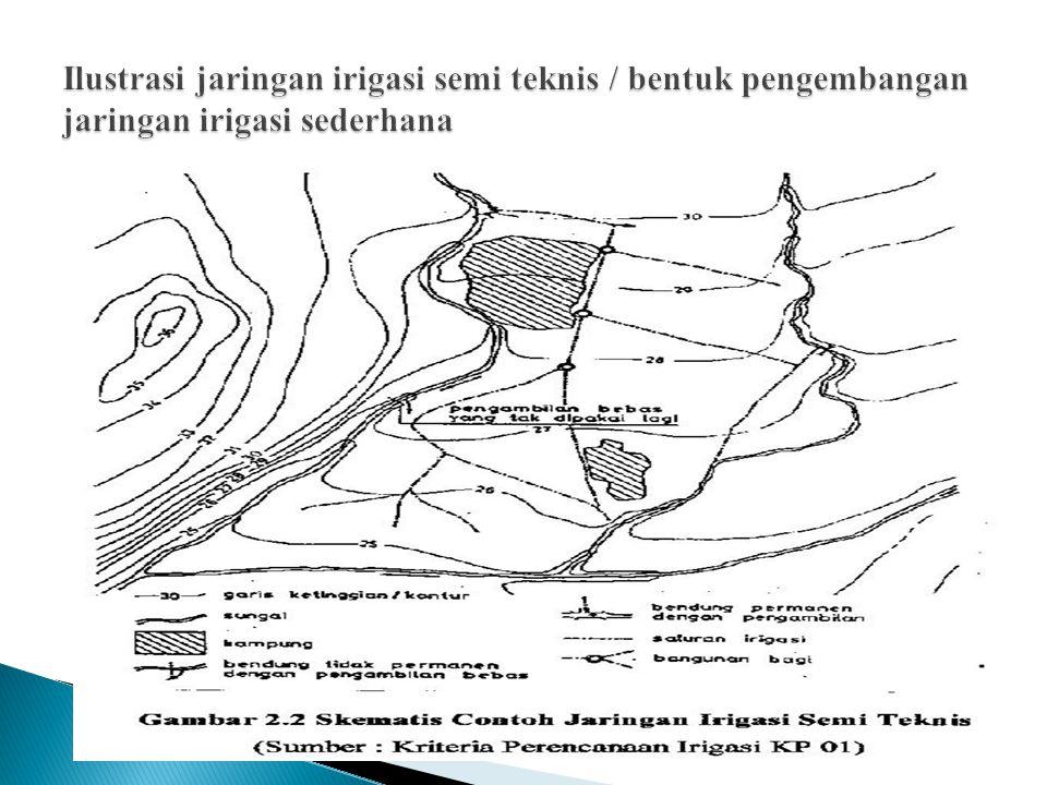 Ilustrasi jaringan irigasi semi teknis / bentuk pengembangan jaringan irigasi sederhana