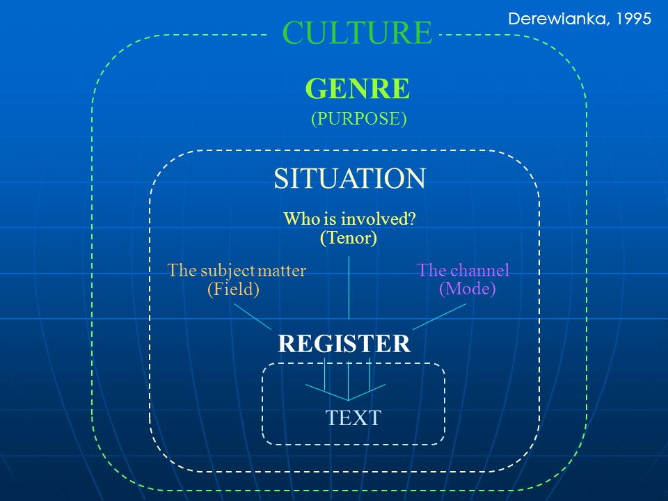 CULTURE GENRE SITUATION REGISTER TEXT (PURPOSE) Who is involved