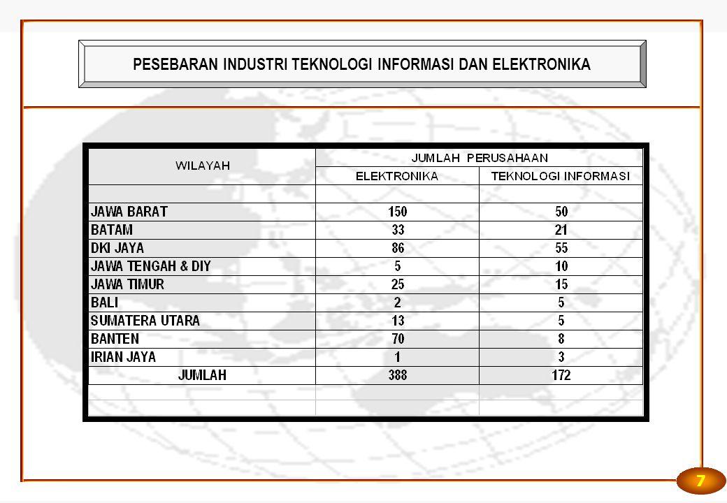 8 Potensi Wilayah Pengembangan Industri Teknologi Informasi dan Elektronika. Jakarta. Cikampek. Padalarang.