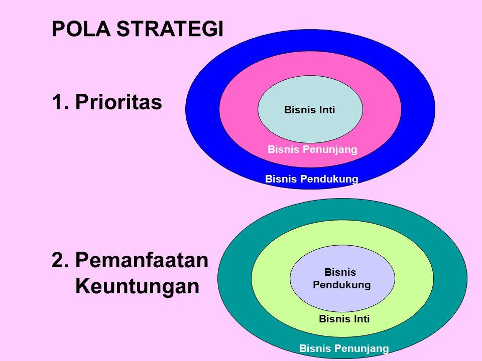 POLA STRATEGI 1. Prioritas 2. Pemanfaatan Keuntungan Bisnis Inti