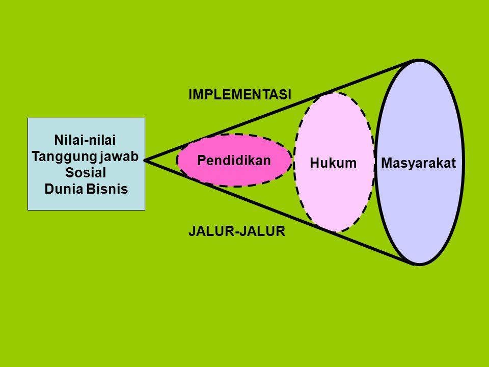 Masyarakat IMPLEMENTASI Hukum Nilai-nilai Tanggung jawab Sosial Dunia Bisnis Pendidikan JALUR-JALUR