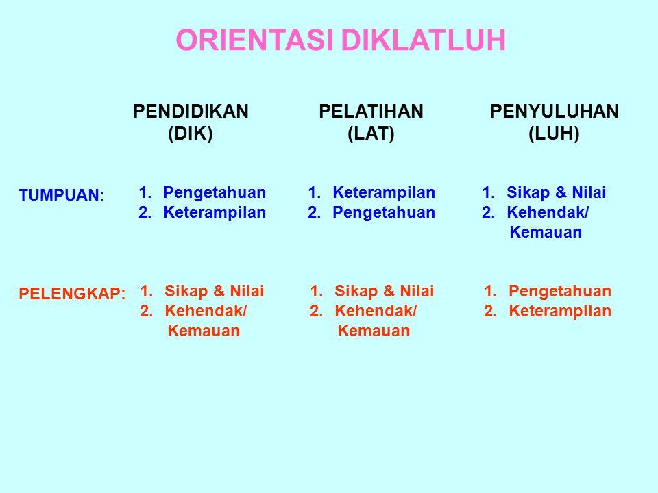 ORIENTASI DIKLATLUH PENDIDIKAN (DIK) PELATIHAN (LAT) PENYULUHAN (LUH)
