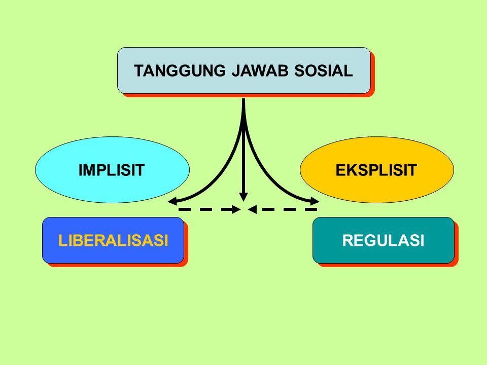 TANGGUNG JAWAB SOSIAL IMPLISIT EKSPLISIT LIBERALISASI REGULASI