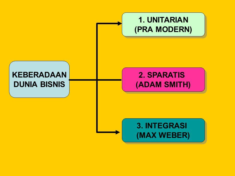 1. UNITARIAN (PRA MODERN) KEBERADAAN DUNIA BISNIS 2. SPARATIS (ADAM SMITH) 3. INTEGRASI (MAX WEBER)