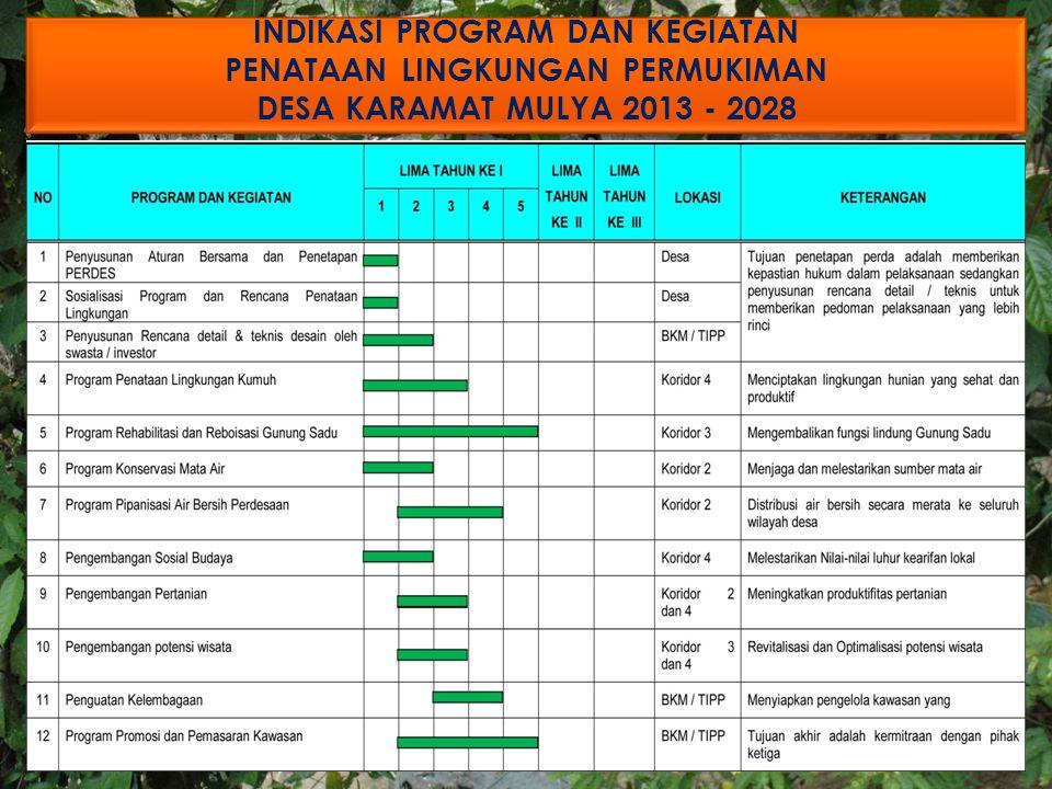 INDIKASI PROGRAM DAN KEGIATAN PENATAAN LINGKUNGAN PERMUKIMAN DESA KARAMAT MULYA 2013 - 2028