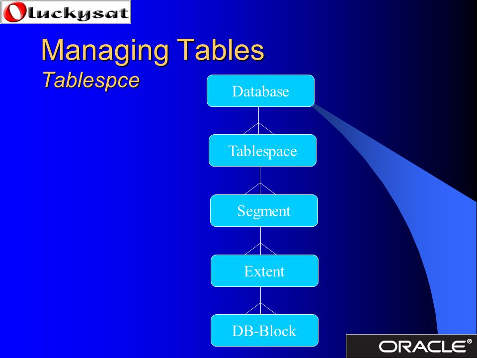 Managing Tables Tablespce