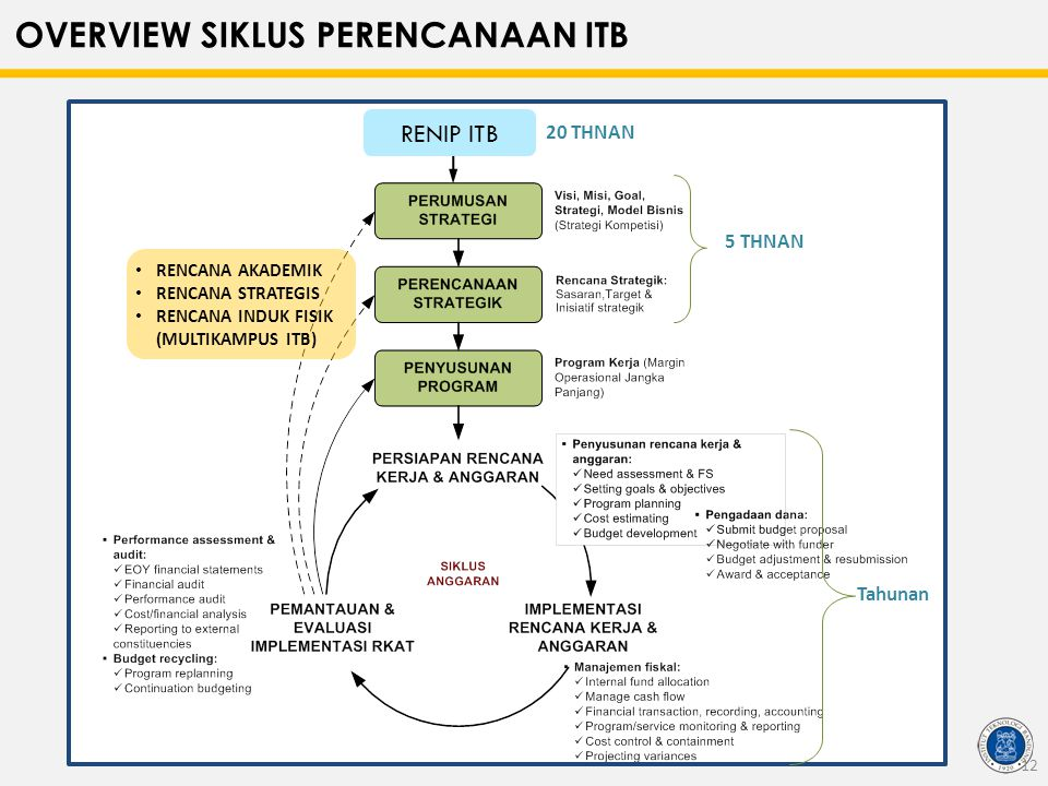 OVERVIEW SIKLUS PERENCANAAN ITB