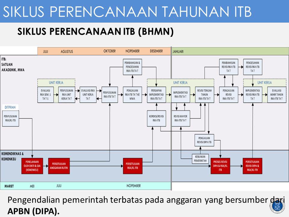 SIKLUS PERENCANAAN ITB (BHMN)
