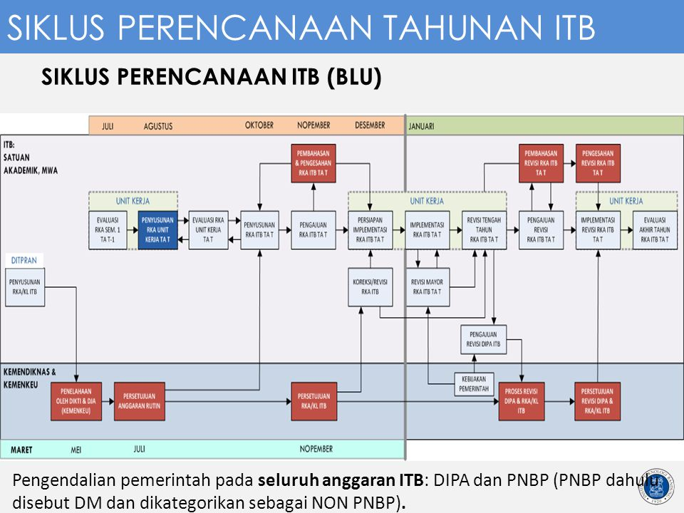 SIKLUS PERENCANAAN ITB (BLU)