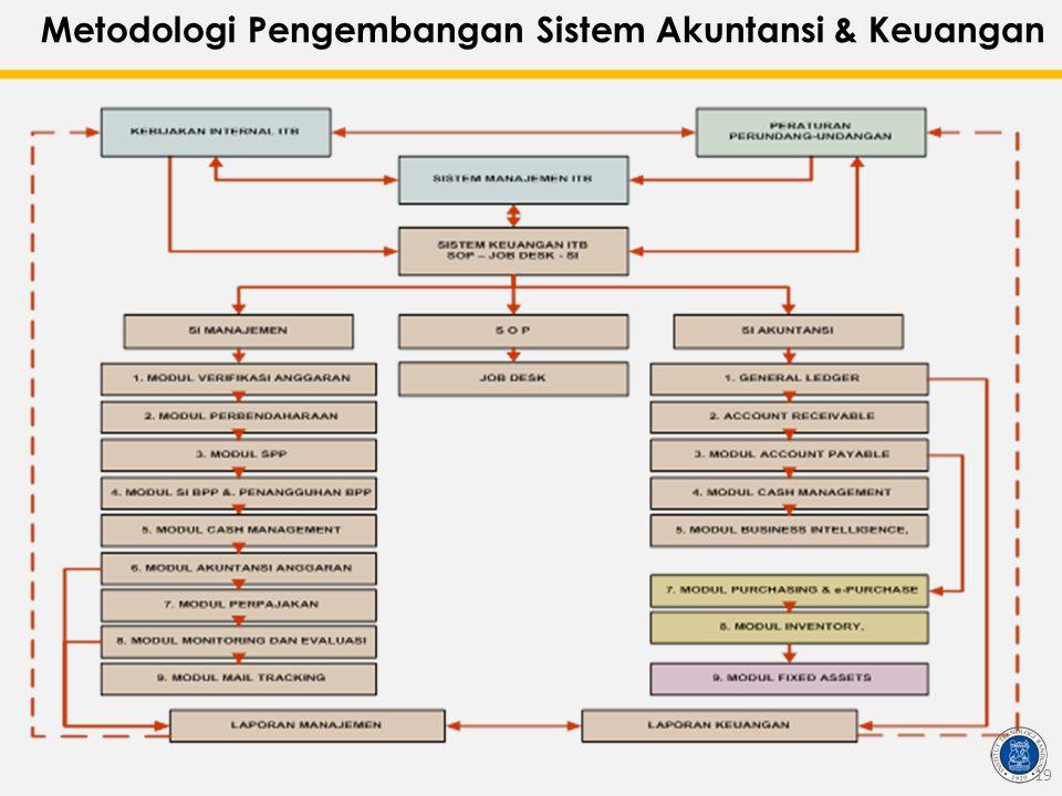Metodologi Pengembangan Sistem Akuntansi & Keuangan