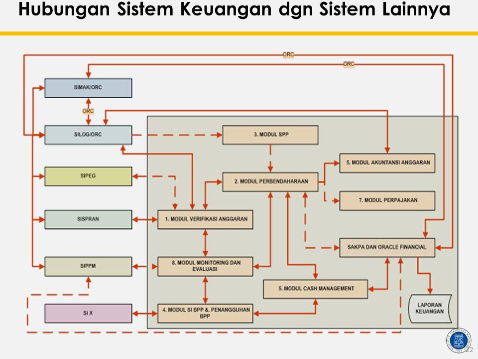 Hubungan Sistem Keuangan dgn Sistem Lainnya