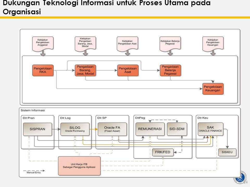 Dukungan Teknologi Informasi untuk Proses Utama pada Organisasi