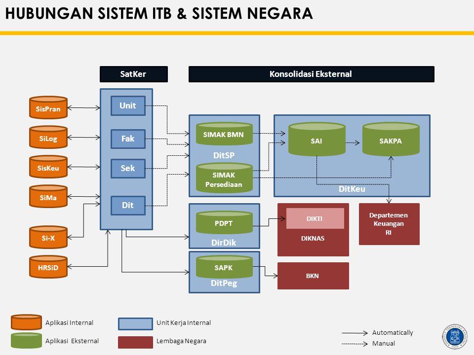 HUBUNGAN SISTEM ITB & SISTEM NEGARA