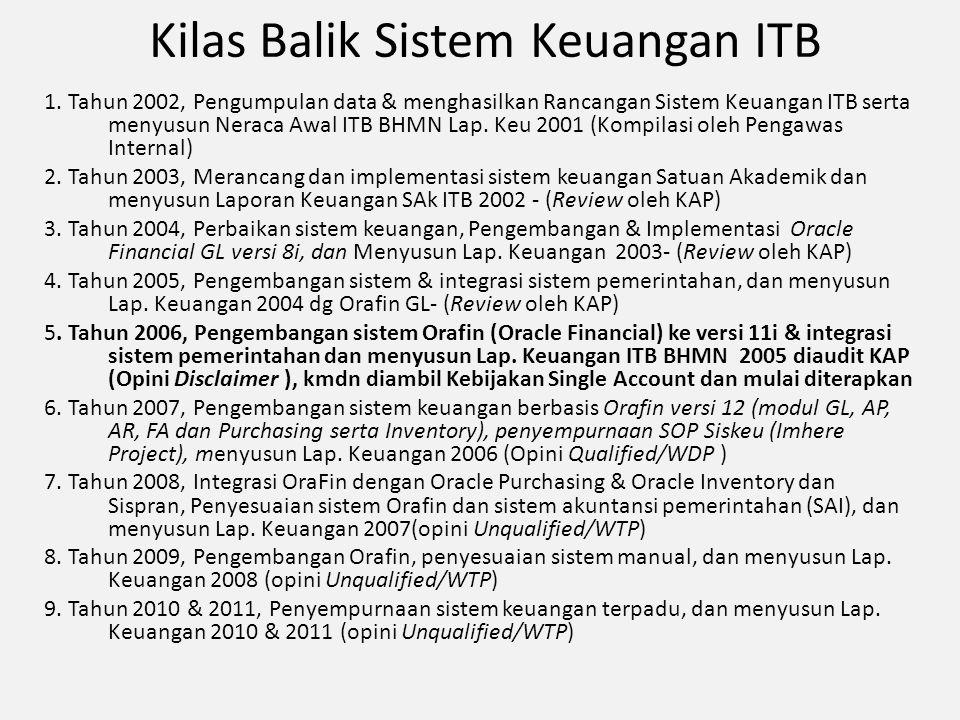 Kilas Balik Sistem Keuangan ITB