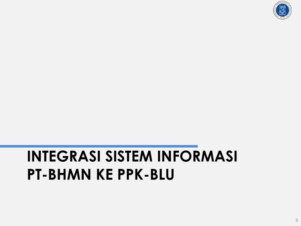 INTEGRASI siSTEM INFORMASI PT-BHMN ke Ppk-BLU
