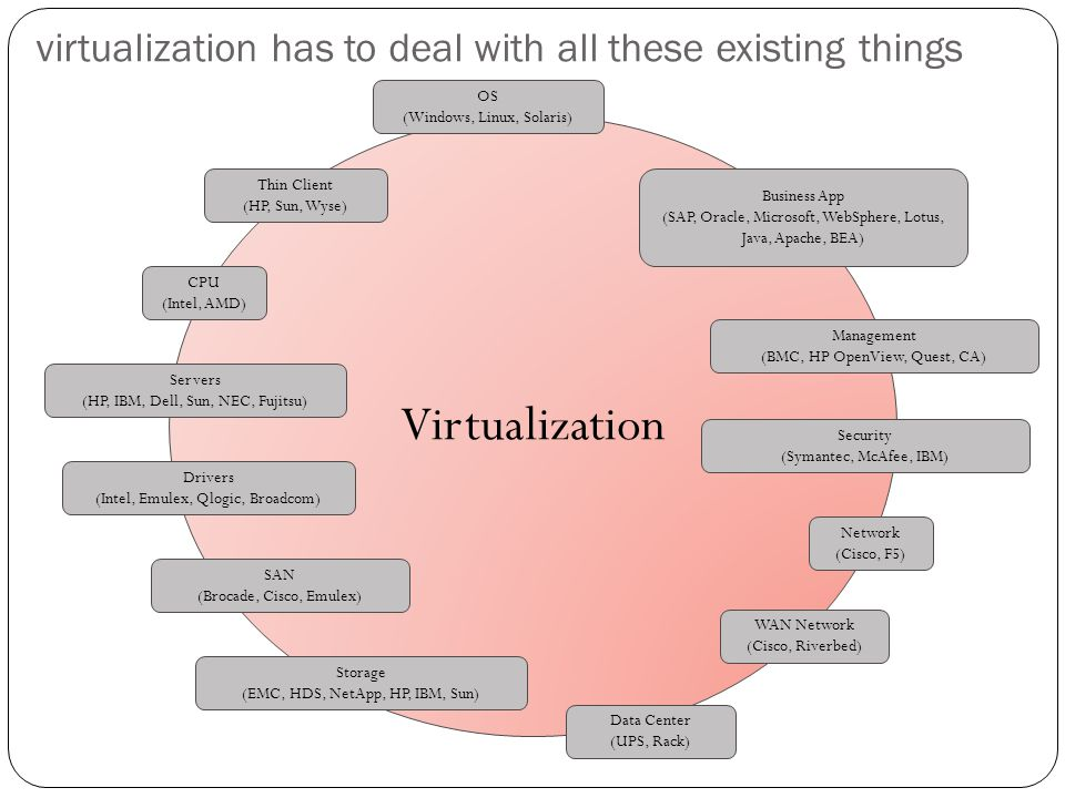 virtualization has to deal with all these existing things