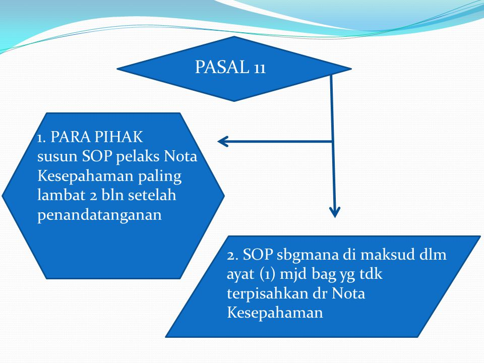 PASAL 11 1. PARA PIHAK. susun SOP pelaks Nota Kesepahaman paling lambat 2 bln setelah penandatanganan.