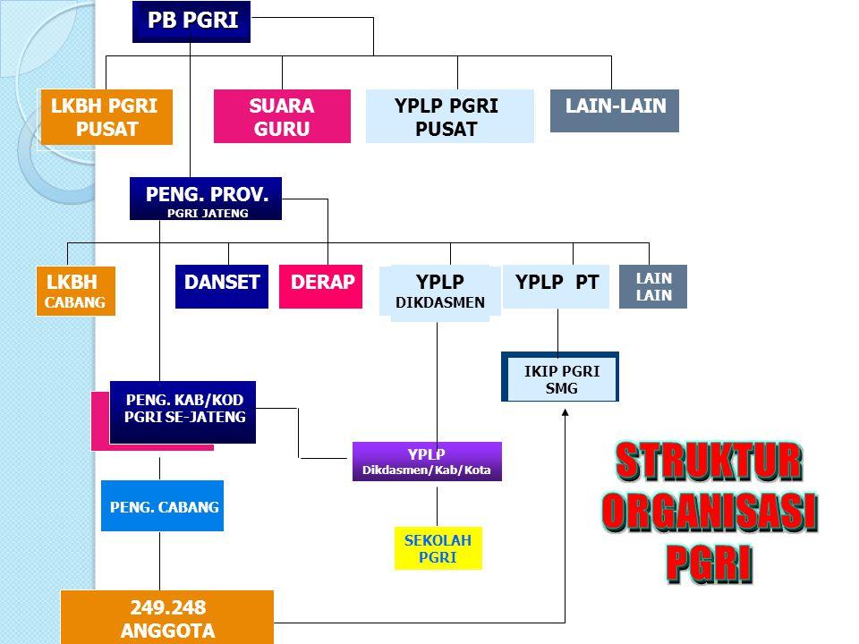 STRUKTUR ORGANISASI PGRI