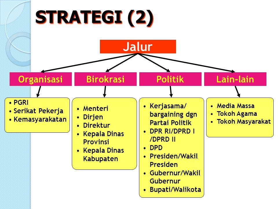 STRATEGI (2) Jalur Organisasi Birokrasi Politik Lain-lain PGRI