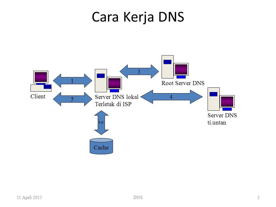 Cara Kerja DNS 3 1 Root Server DNS Client 4 Server DNS lokal 5