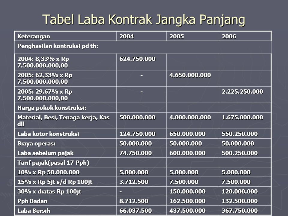 Tabel Laba Kontrak Jangka Panjang
