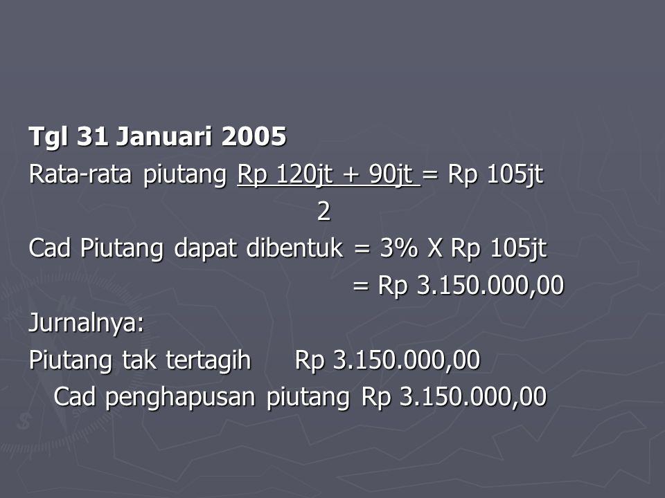 Tgl 31 Januari 2005 Rata-rata piutang Rp 120jt + 90jt = Rp 105jt. 2. Cad Piutang dapat dibentuk = 3% X Rp 105jt.