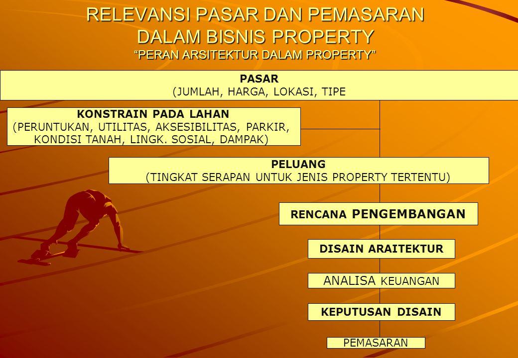RELEVANSI PASAR DAN PEMASARAN DALAM BISNIS PROPERTY PERAN ARSITEKTUR DALAM PROPERTY