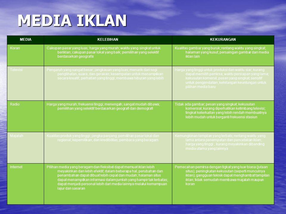 MEDIA IKLAN MEDIA KELEBIHAN KEKURANGAN Koran