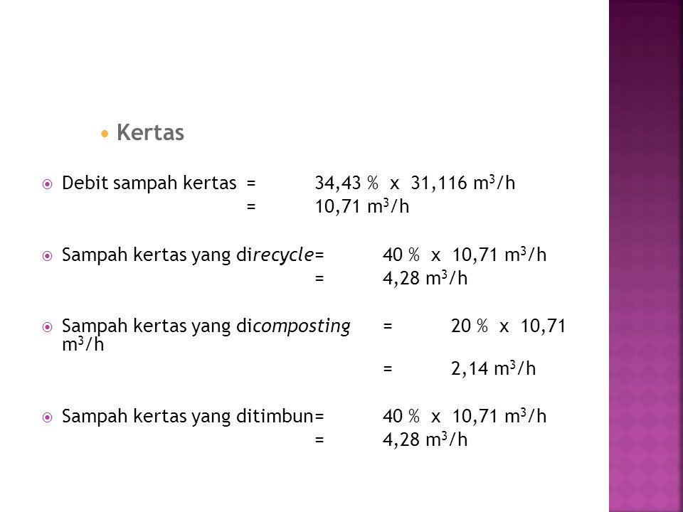 Kertas Debit sampah kertas = 34,43 % x 31,116 m3/h = 10,71 m3/h