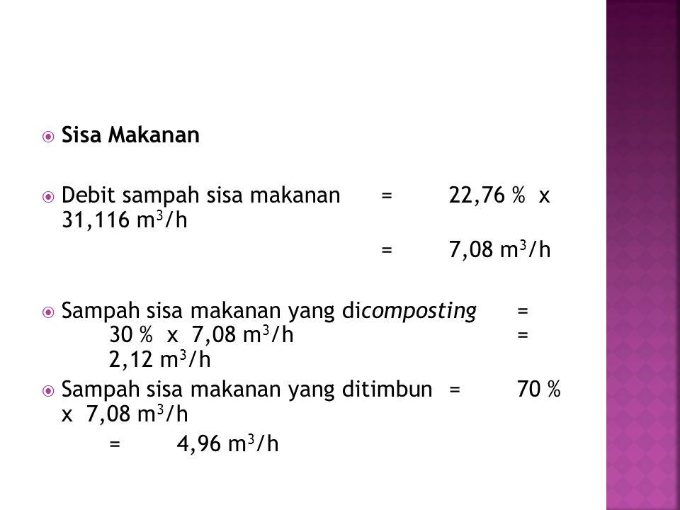 Sisa Makanan Debit sampah sisa makanan = 22,76 % x 31,116 m3/h. = 7,08 m3/h.