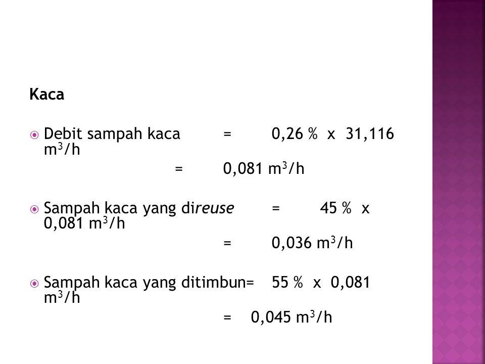 Kaca Debit sampah kaca = 0,26 % x 31,116 m3/h. = 0,081 m3/h. Sampah kaca yang direuse = 45 % x 0,081 m3/h.