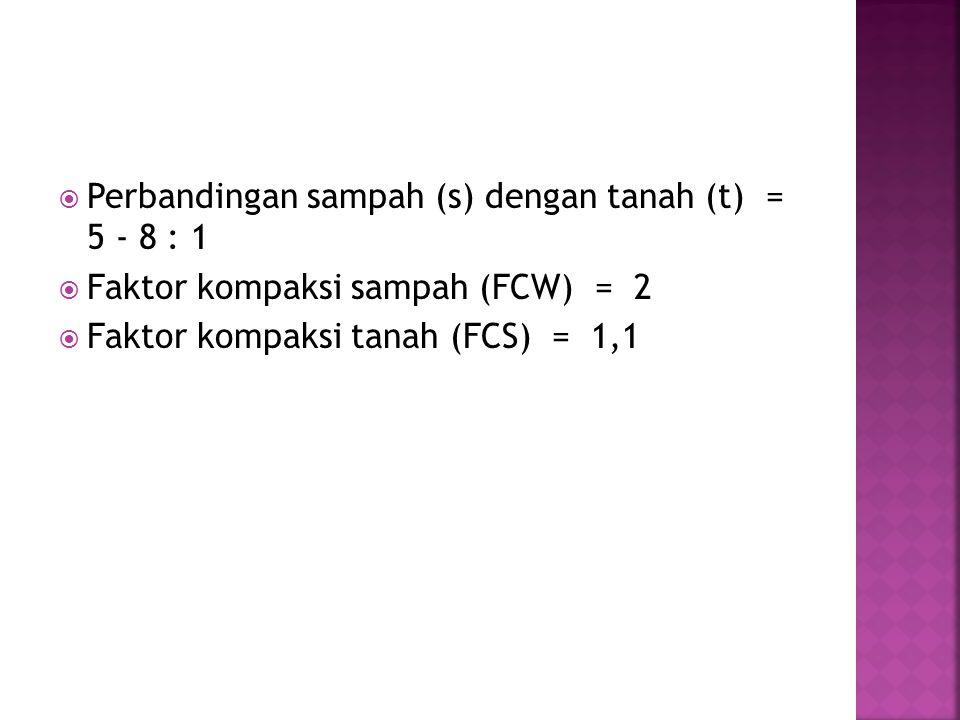 Perbandingan sampah (s) dengan tanah (t) = 5 - 8 : 1