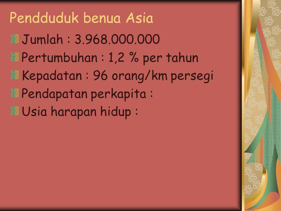 Pendduduk benua Asia Jumlah : 3.968.000.000