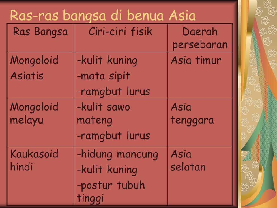 Ras-ras bangsa di benua Asia